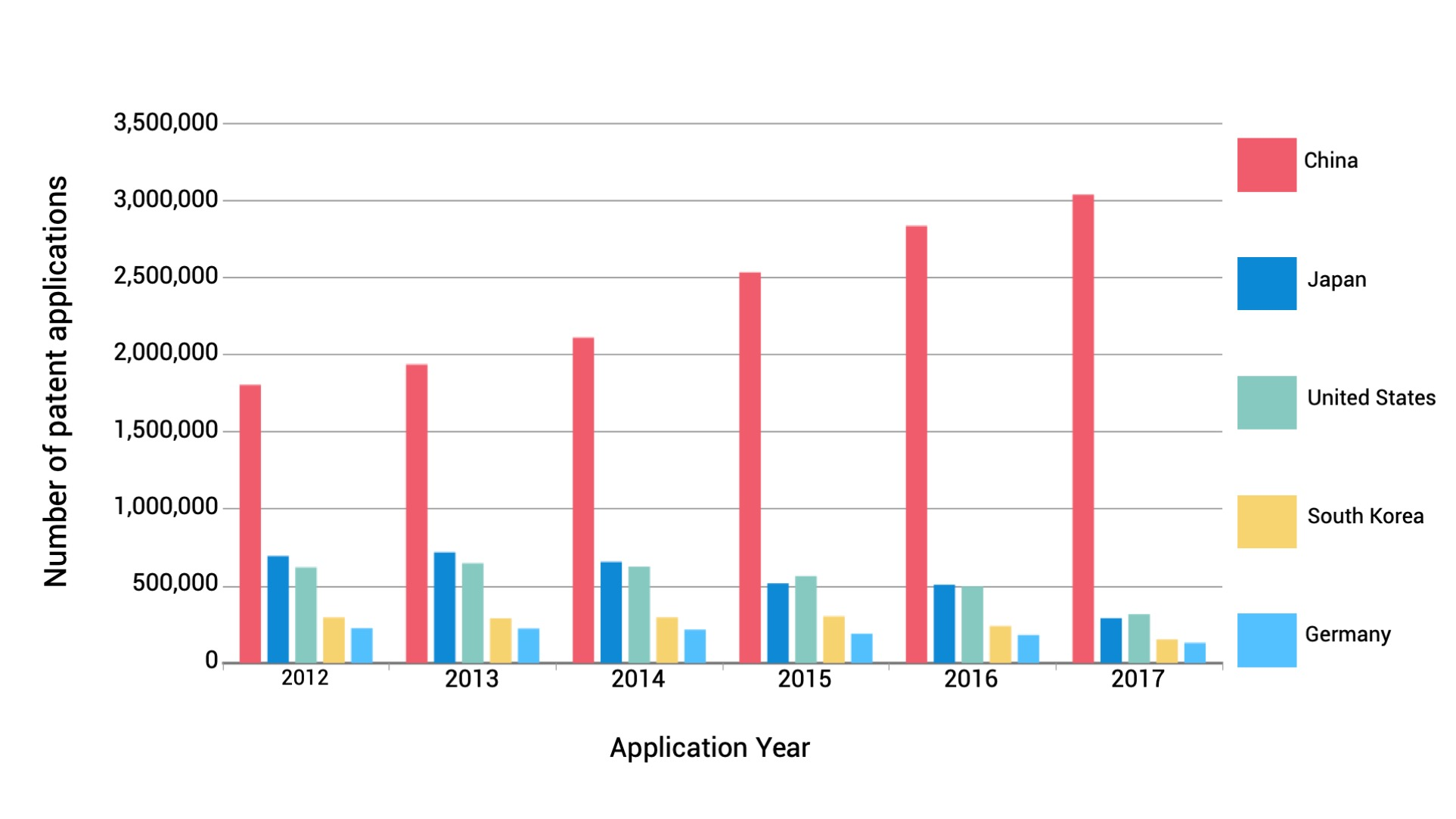 Global Patent Applications to 2017