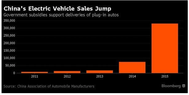 Chhina's electric vehicle sales jump