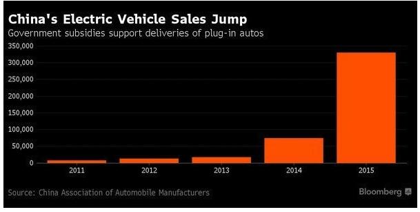 Chhina's electric vehicle sales jump