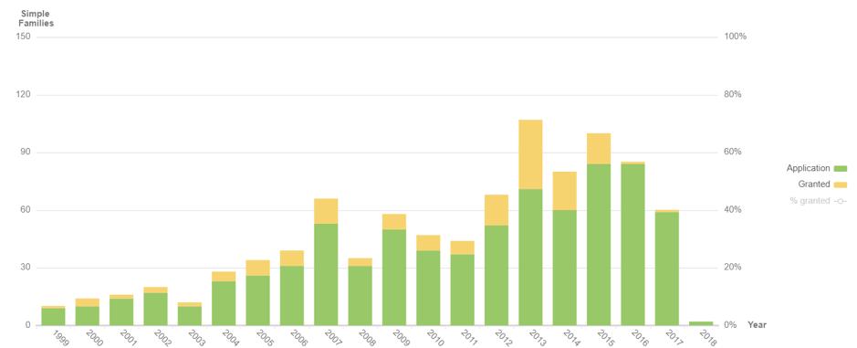 Guayule Global Patenting Rate