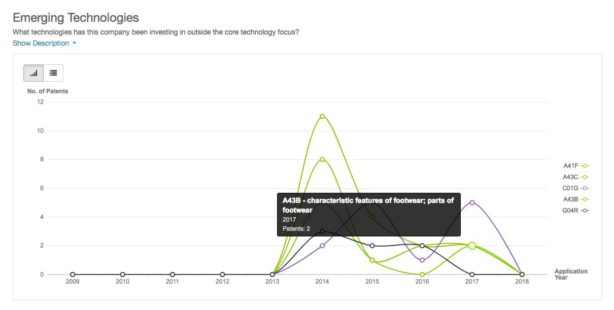 Apple's emerging technologies showing footwear patents
