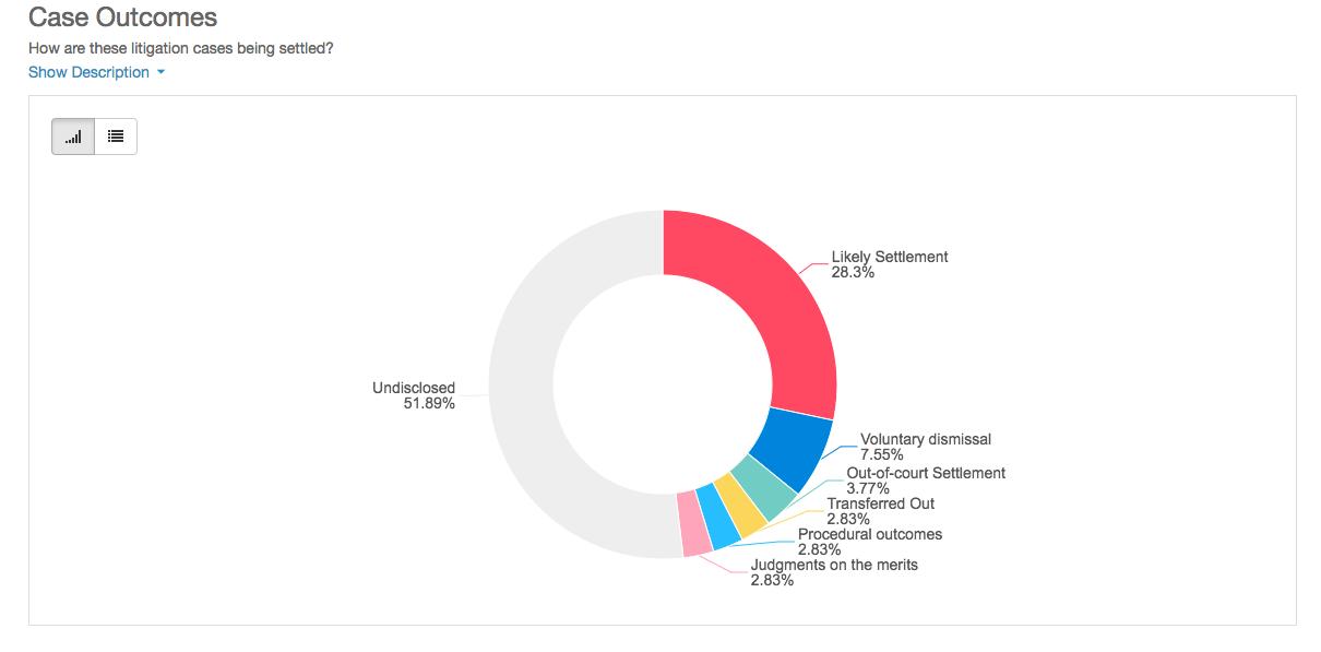 IBM case outcomes