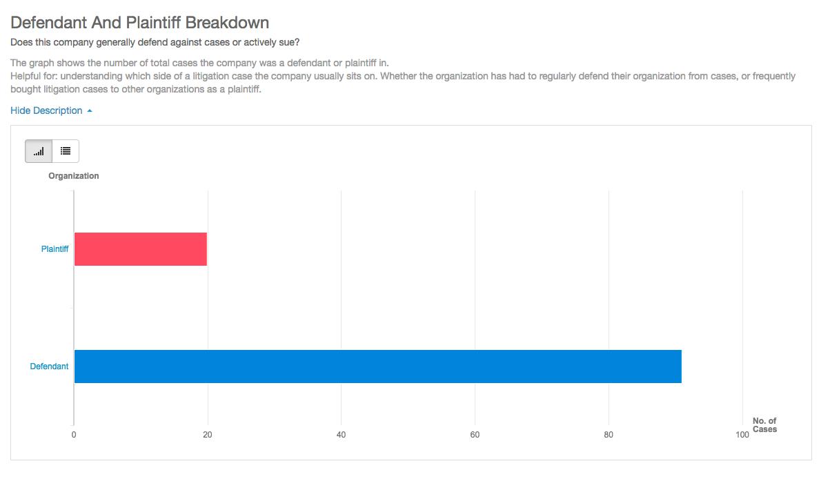IBM defendant and plaintiff breakdown