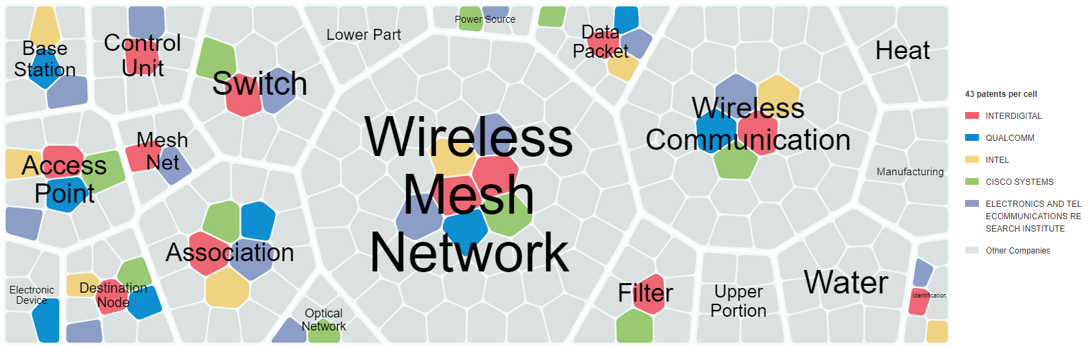 Cell graph of keyword density for players developing wireless mesh networks
