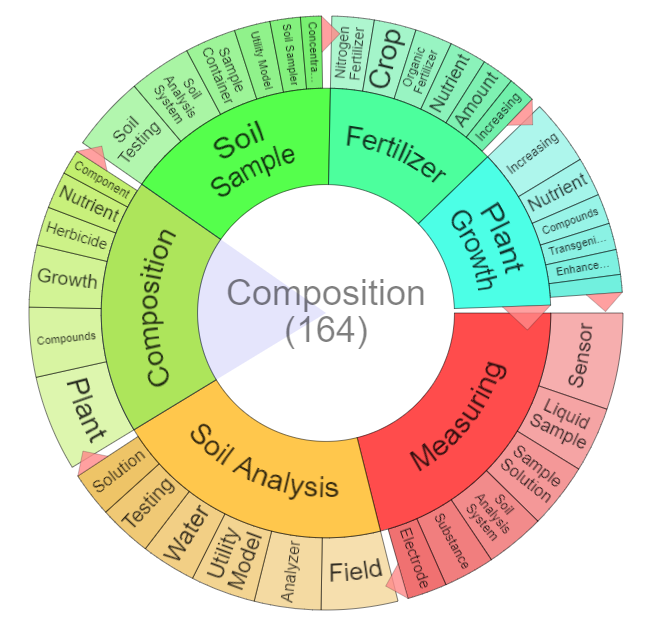 "Key topics and sub-topic word wheel for ""soil analysis"" patents"