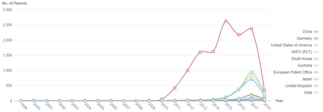 Patenting trends for IoT by nation and year