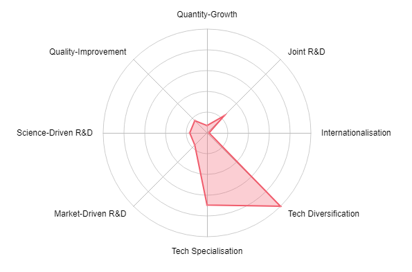 Incyte IP strategy radar