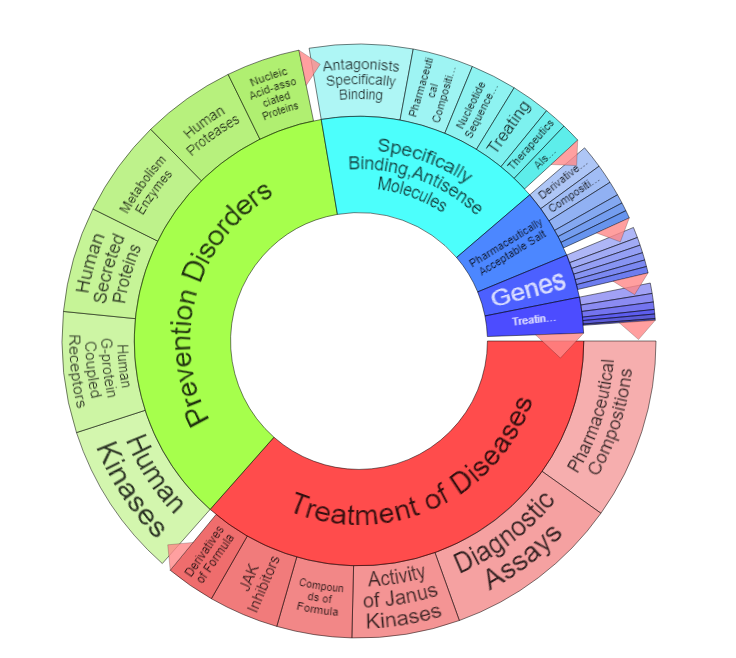 Wheel of innovation for Incyte's portfolio