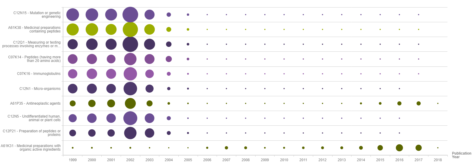 yearly patenting trend of published patents by technology area - Incyte