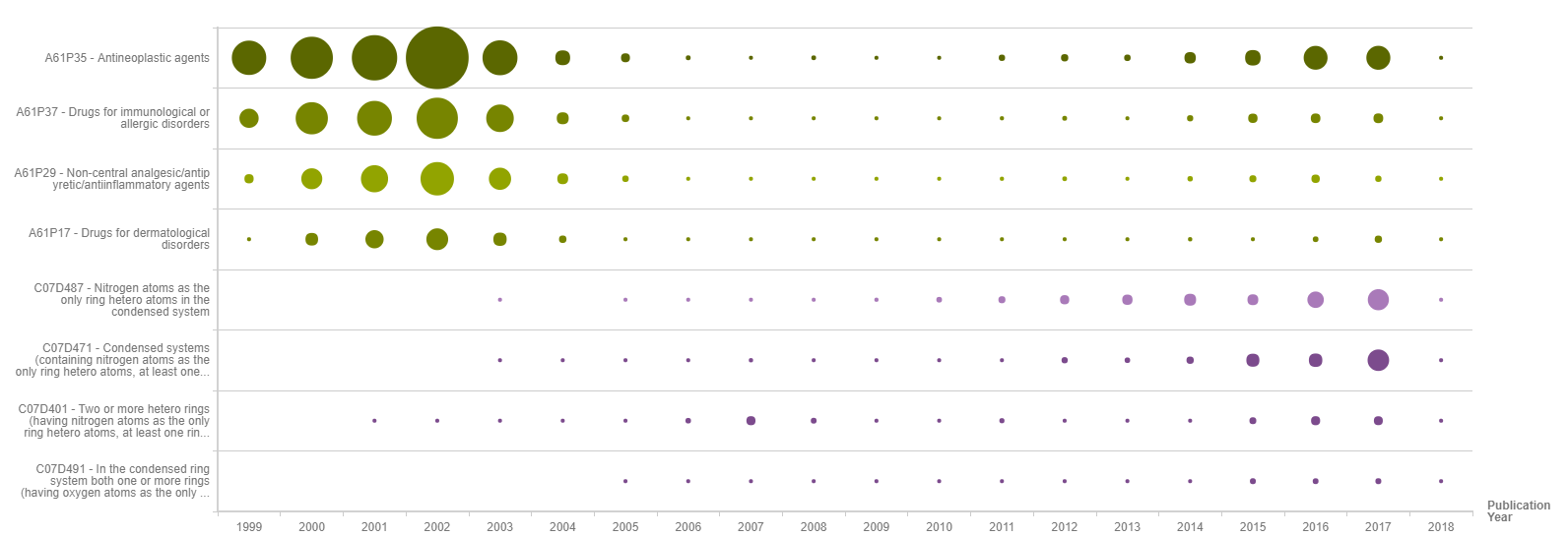 yearly patenting trend of published patents by technology area 2 - Incyte