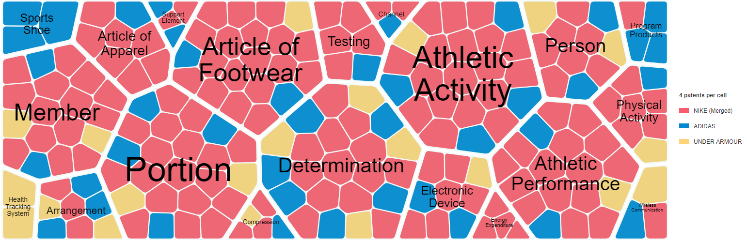 Cell diagram of Adidas, Nike and Under Armour and their patenting profiles