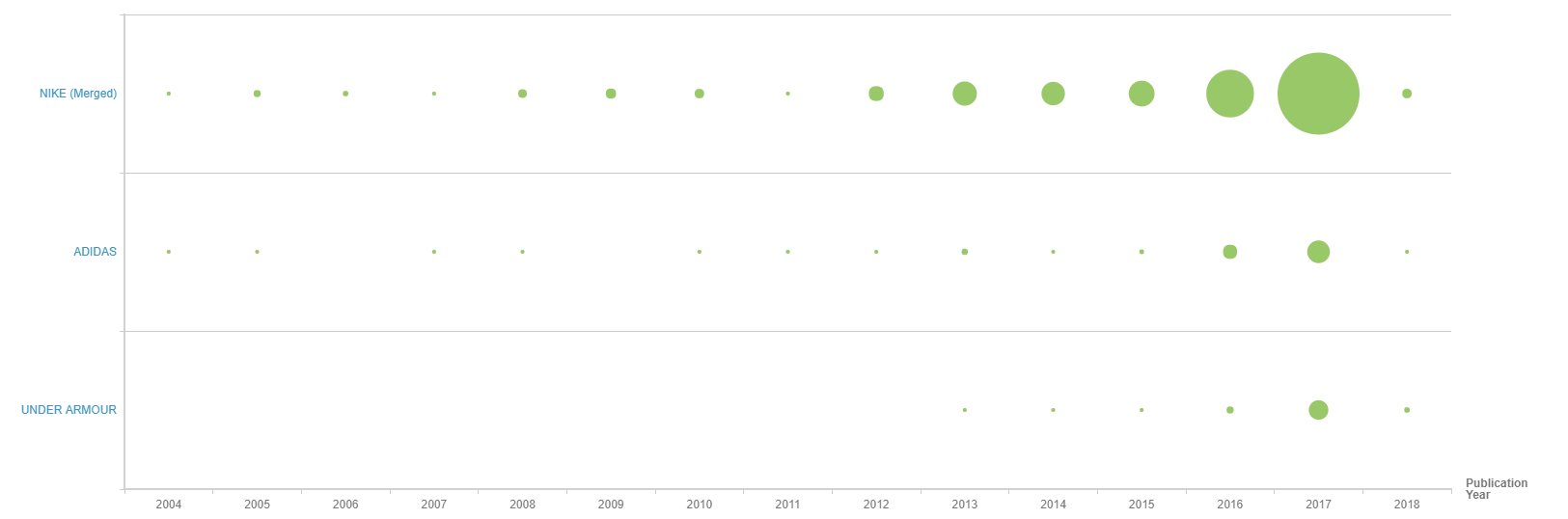 Increase in science driven patenting from Nike, Adidas and Under Armour