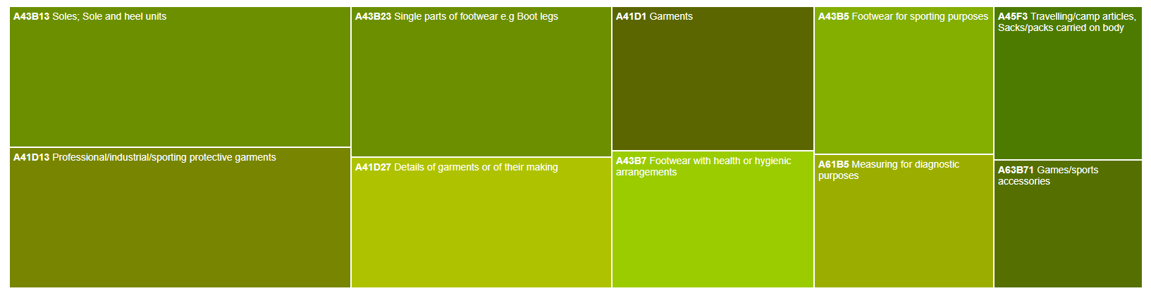 Under Armour's key patent technologies