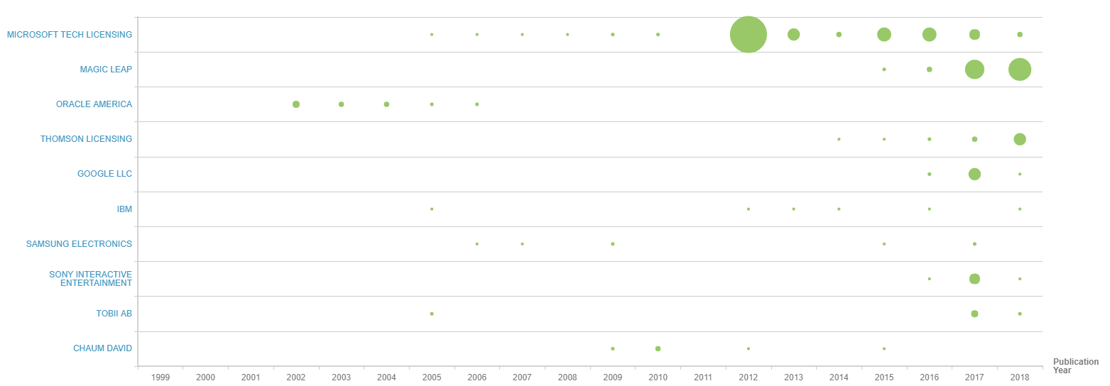 Foveation patents application filing by company and year