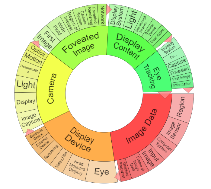 "Word wheel showing key topics and subtopics for ""foveated"" patents"