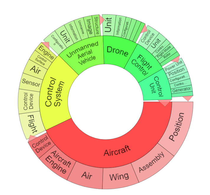 Aviation word wheel shows drone patents