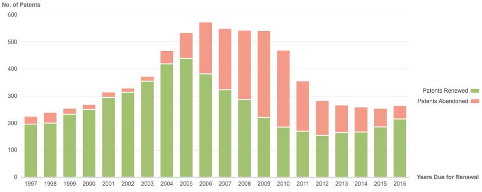Pfizer Patent Abandonment Rate