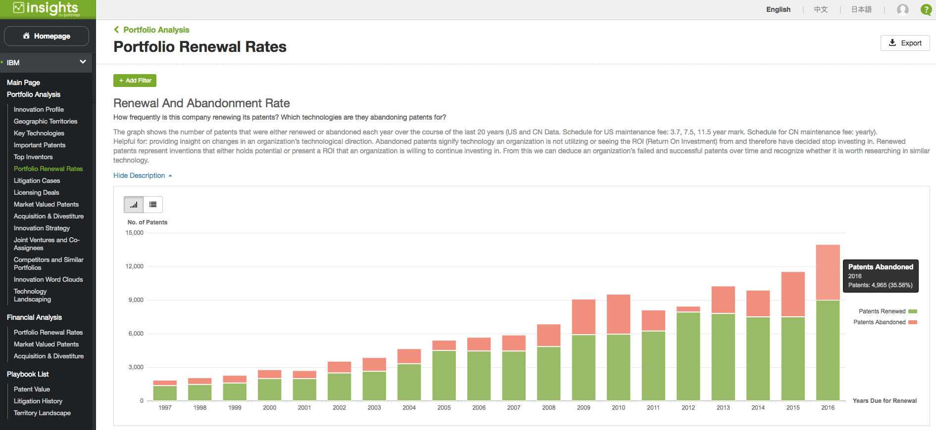 IBM patent filing and abandonment rates