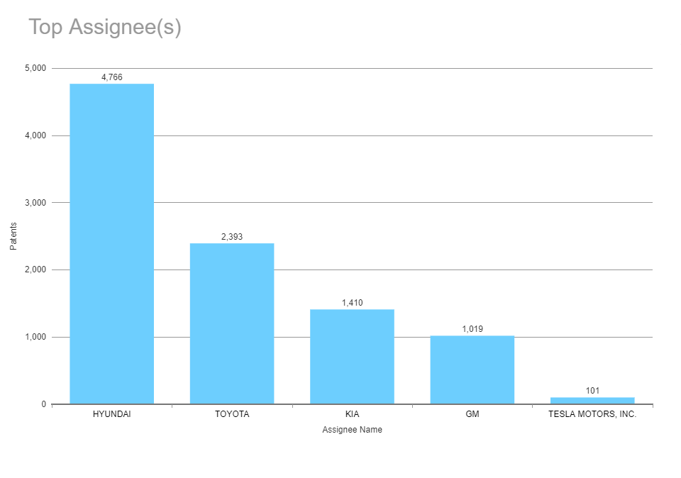 Patent intensive electric car companies—and Tesla