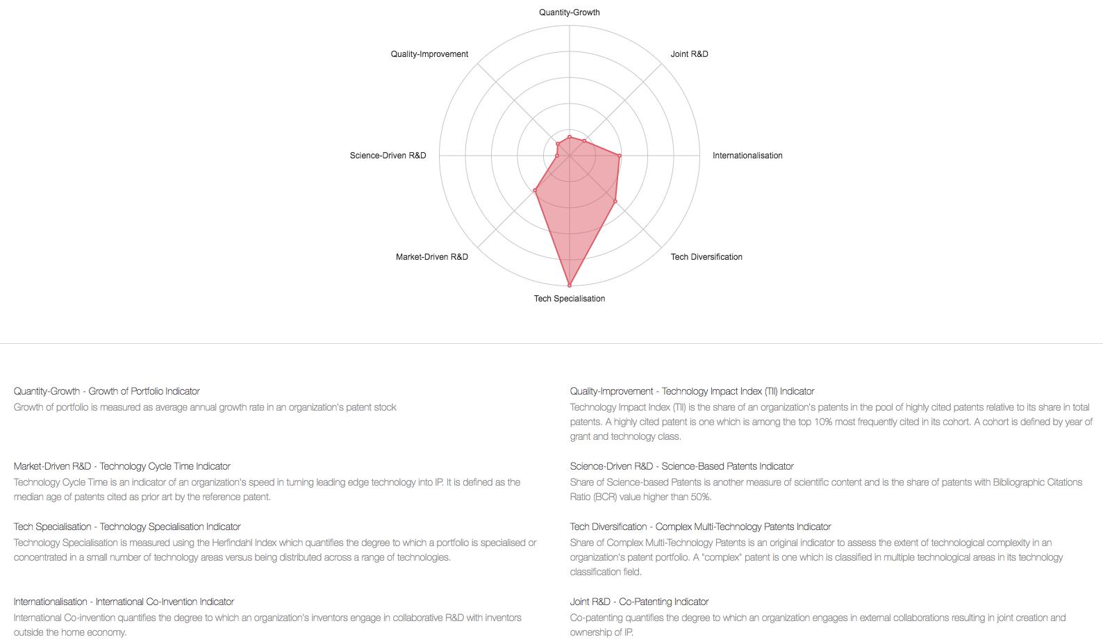 IBM IP Strategy Map