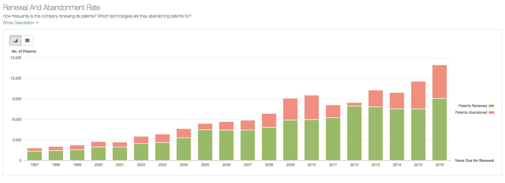 IBM Patent Portfolio Abandonment Rate