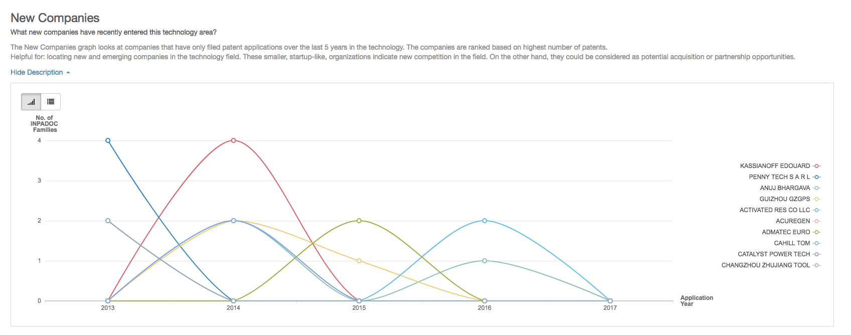 PatSnap graph showing new competitors