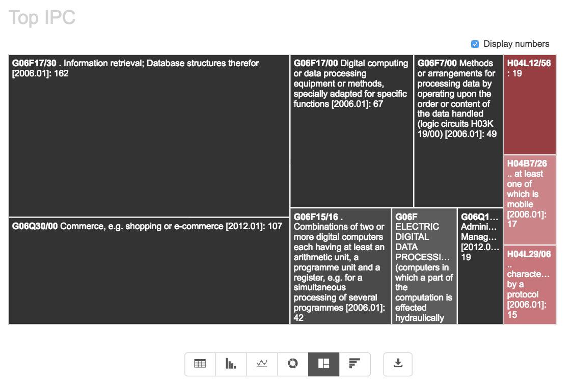 Google patent portfolio before Motorola