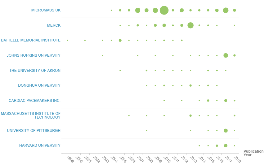Figure 10 Applicant timeline of patent families by priority year
