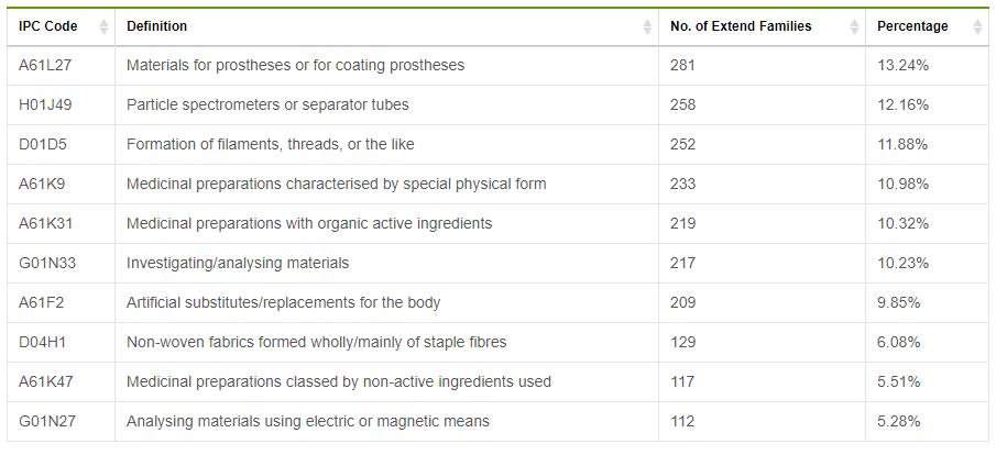 Table 3 Top IPC sub-groups